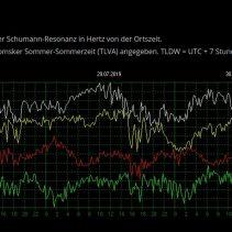 Schuman Resonanz – Sonnenwetter – Magnetfeld – Polarlichter – Protonen